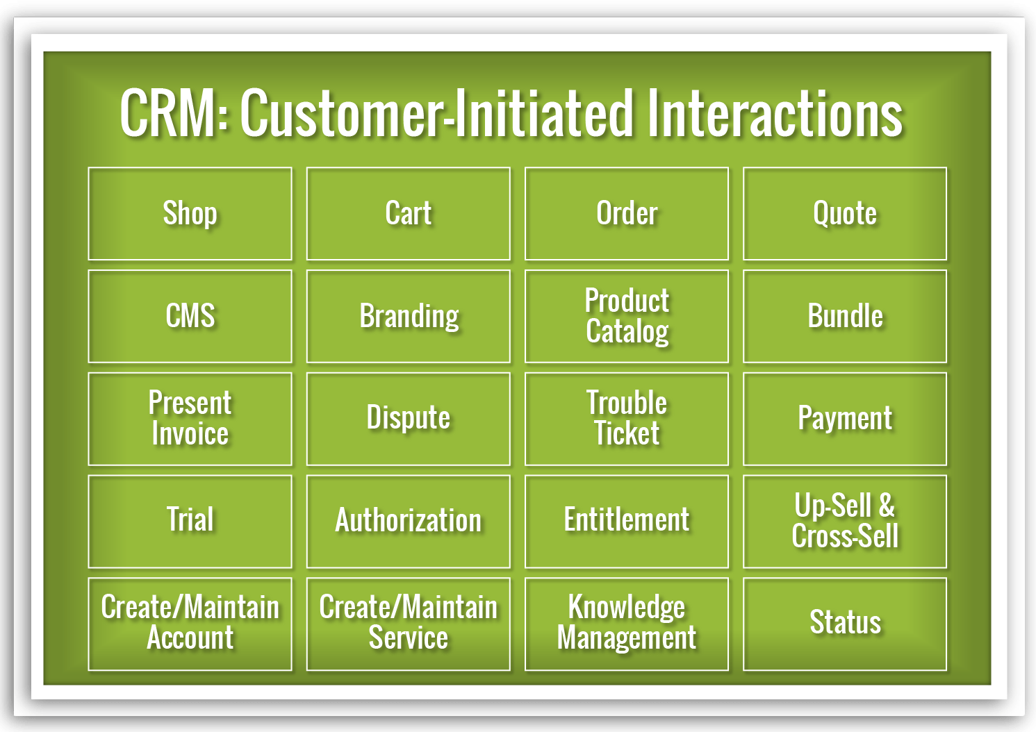 CRM - Customer-Initiated Interactions