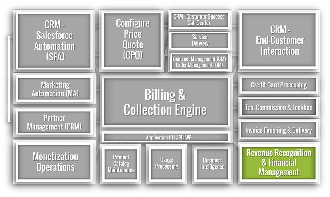 Revenue Recognition & Financial Management