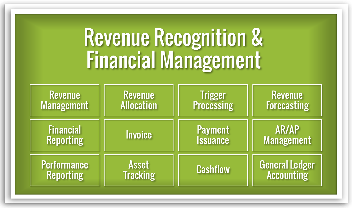 Revenue Recognition & Financial Management – ATG – Advanced