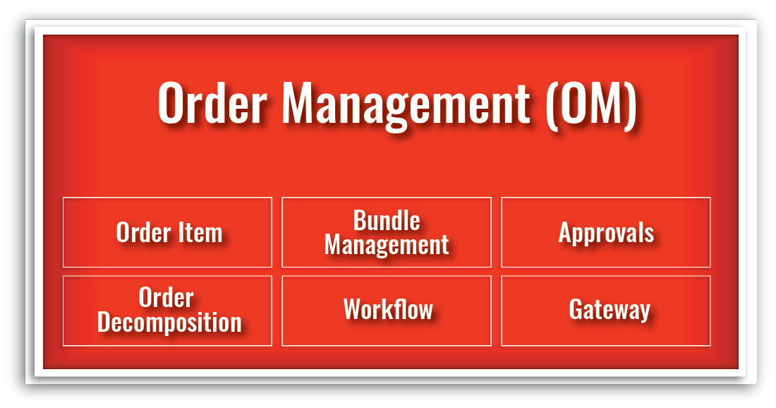 Order Management Contract Management
