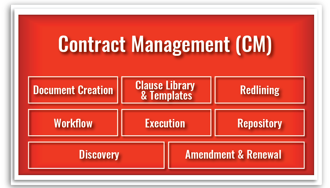 Contract Management (CM)