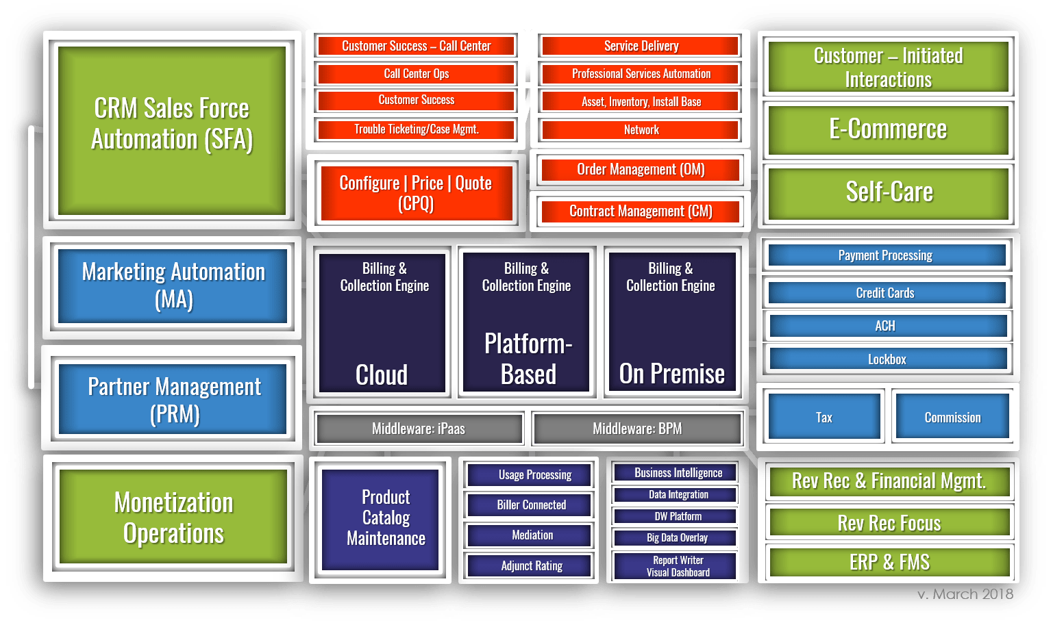 ATG Monetization Ecosystem™ Technology Graphic