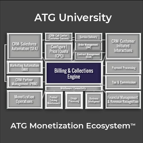 ATG Monetization Ecosystem™