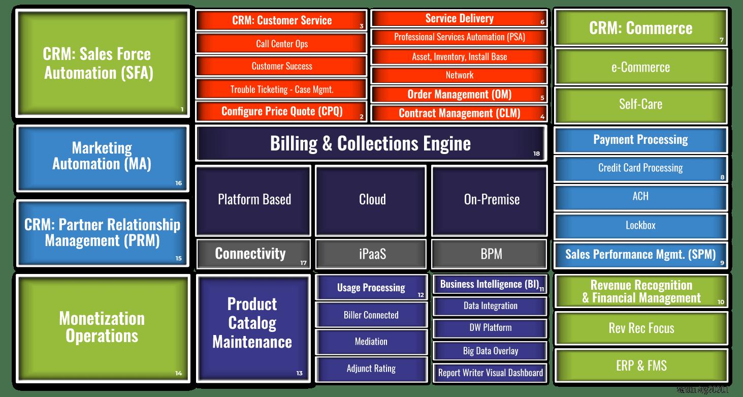 ATG Monetization Ecosystem™ Technology Graphic